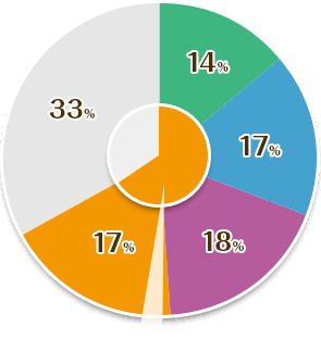 Uターン転職に関する実態調査グラフ